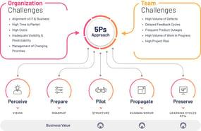 5P-Approach