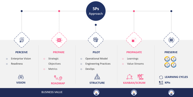 Enterprise agile transformation- Nagarro 5P approach