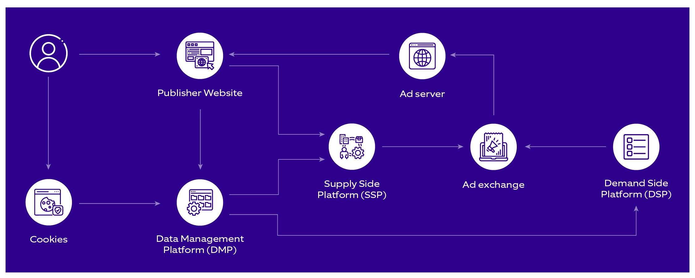 Adtech - representing Audience, Cookie, SSP, DMP, Ad Exchange, DSP and AdServer
