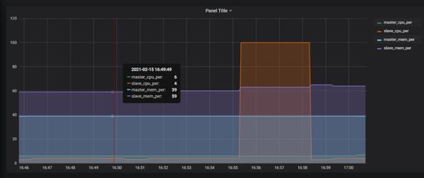 Chaos Engineering Kubernetes experiments  - screenshot of setup