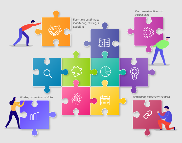 4 steps to ensure smooth and efficient data and analytics automation solution
