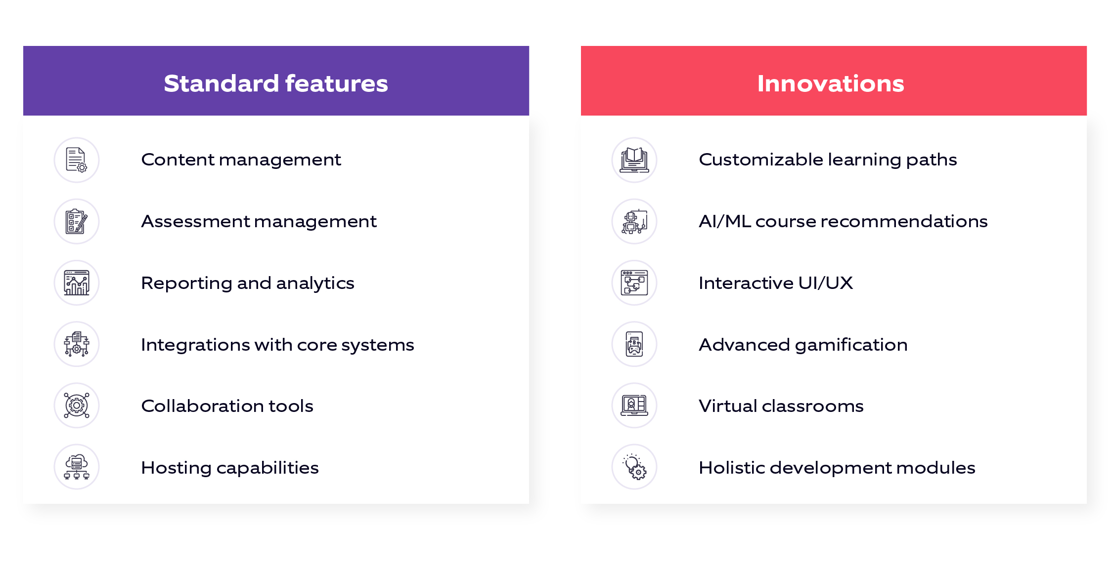 Diagram showing standard features and innovative solutions within LMS solutions