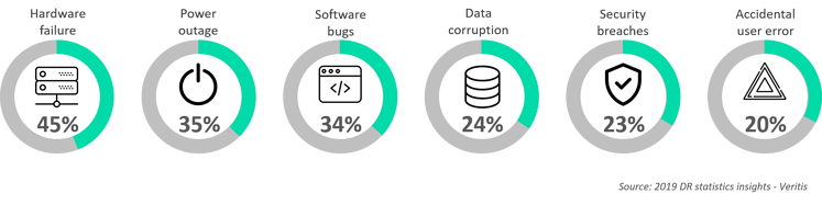Data representing factors causing downtime
