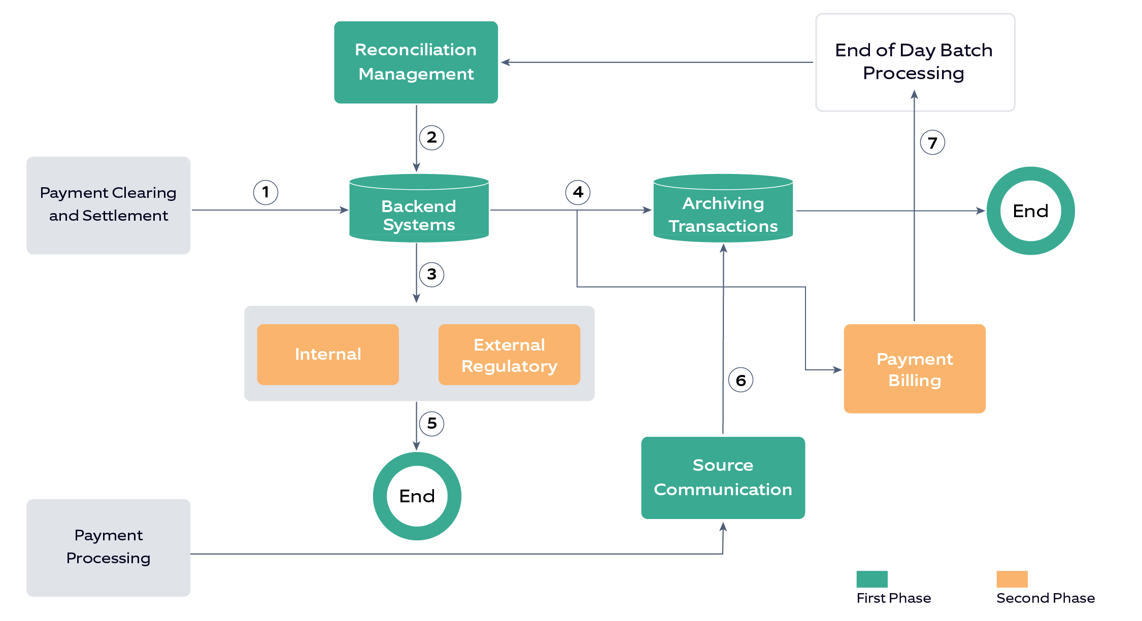 Flowchart depicting Reconciliation and Reporting process_RPA in banking