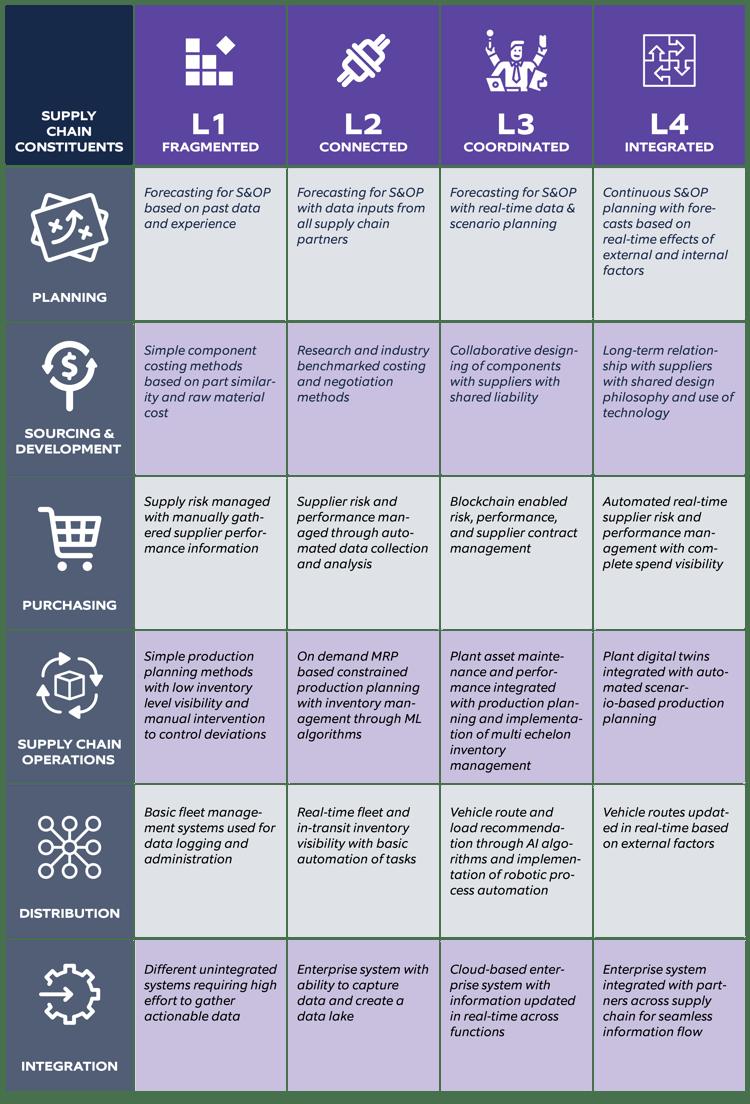 Intelligent supply chain-01