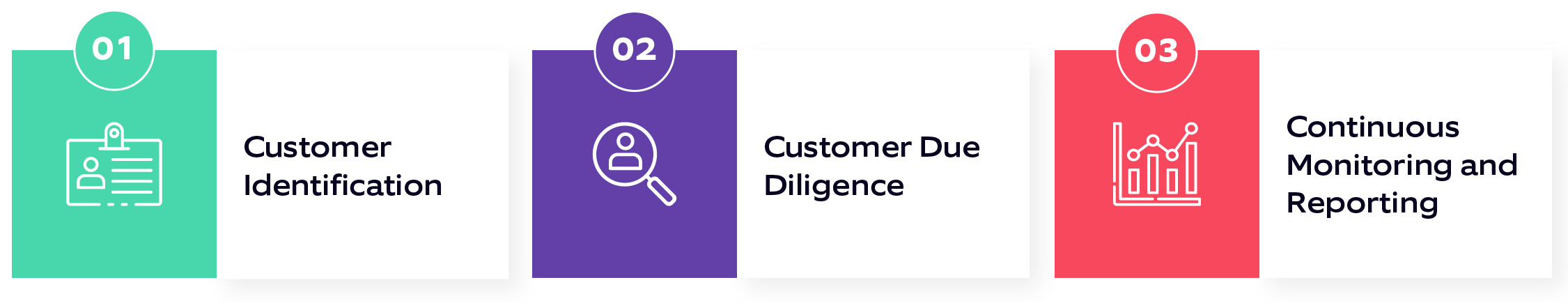 KYC process in banks: Customer identification, customer due diligence, continuous monitoring and reporting