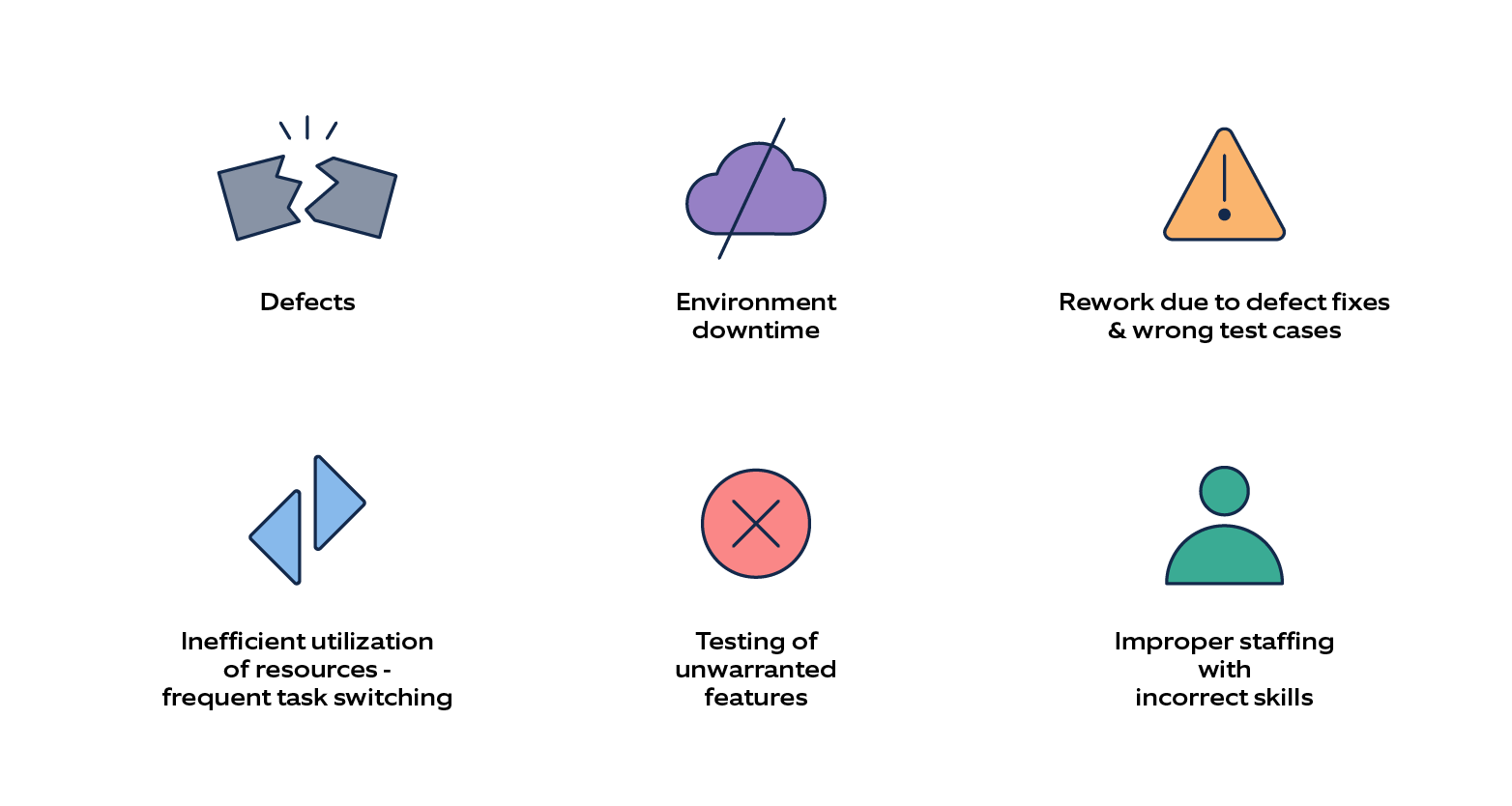 Diagram showing most common waste in the software testing life cycle