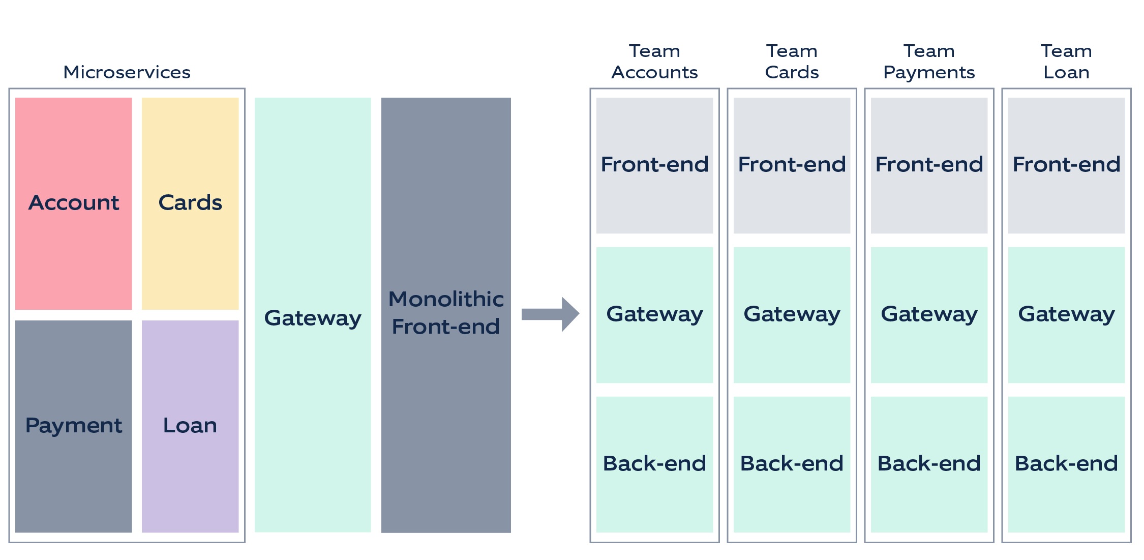 Micro front-ends in banking – ownership with cross functional agile teams