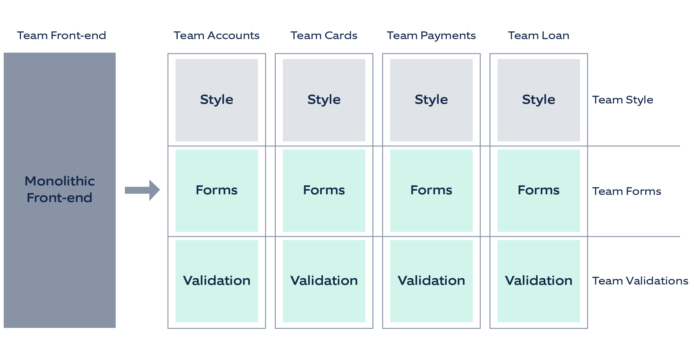 Micro frontends in banking – ownership in front-end teams