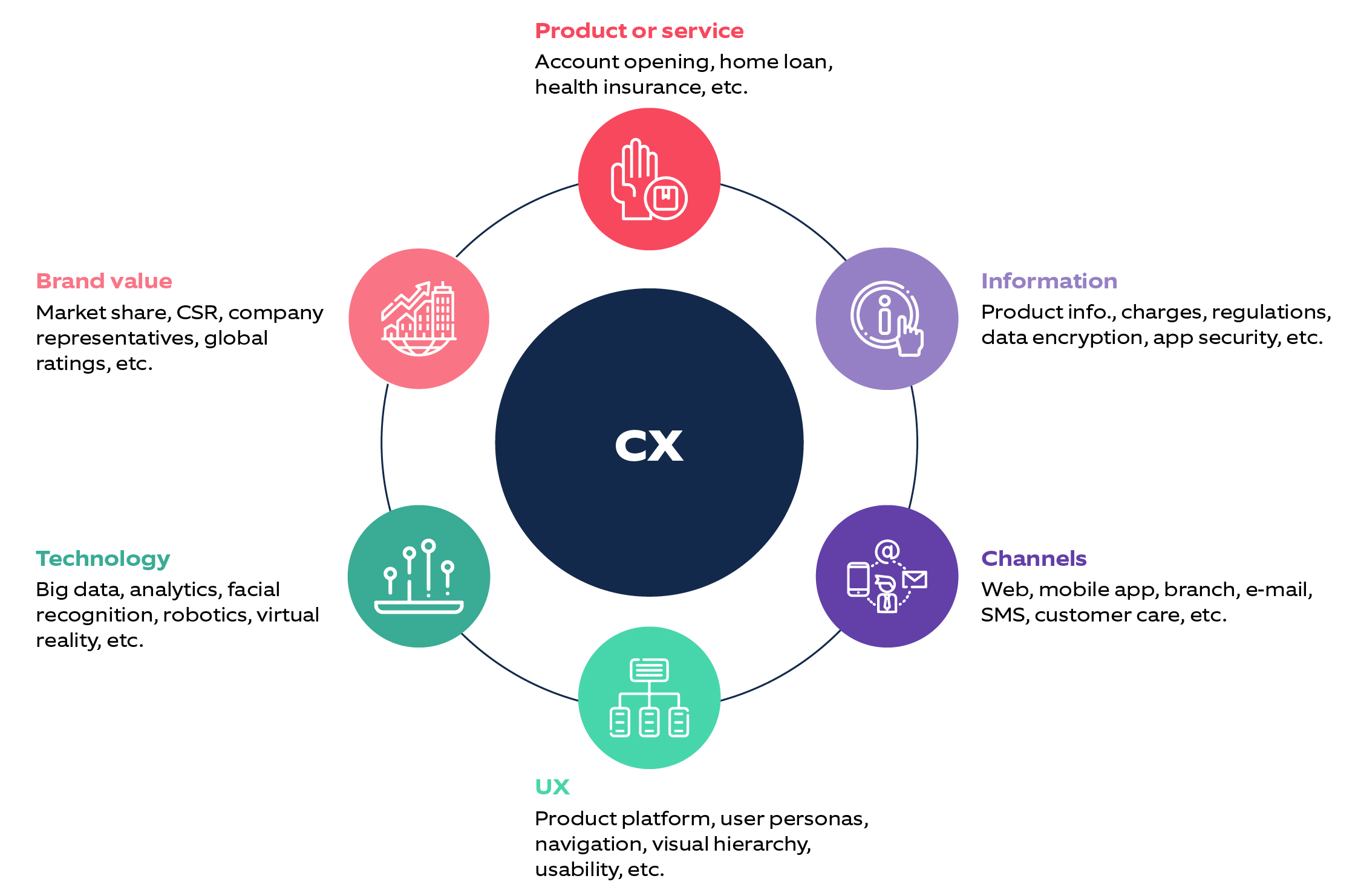 What is CX in fintechs?