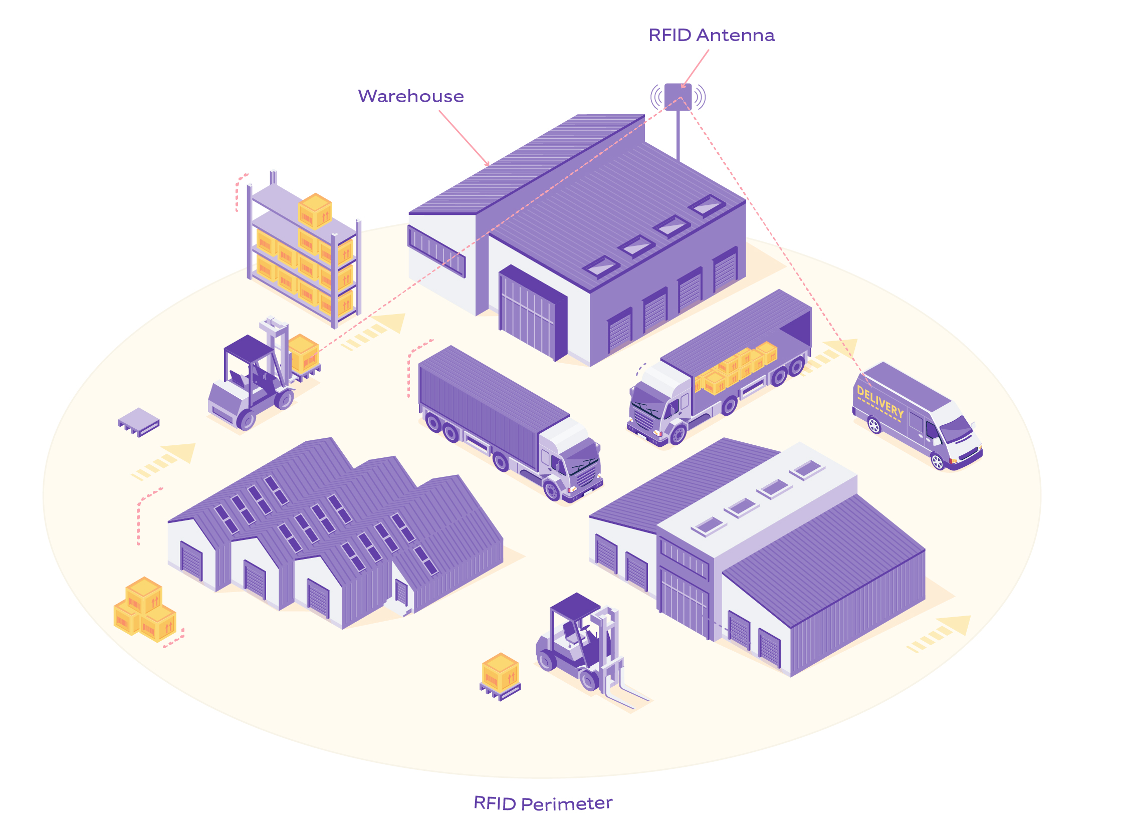An illustration depicting how geofencing technology works using RFID