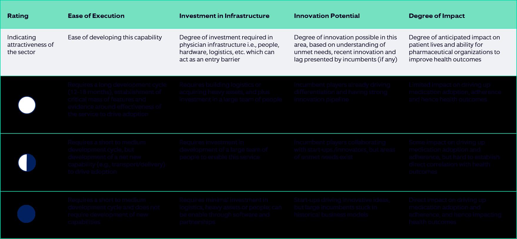 Prioritization framework – rating each patient services portfolio on multiple parameters