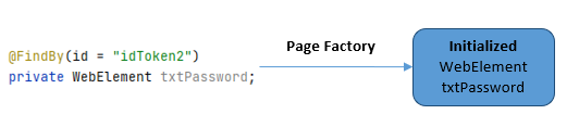 Design pattern in test automation – Page factory for login web page