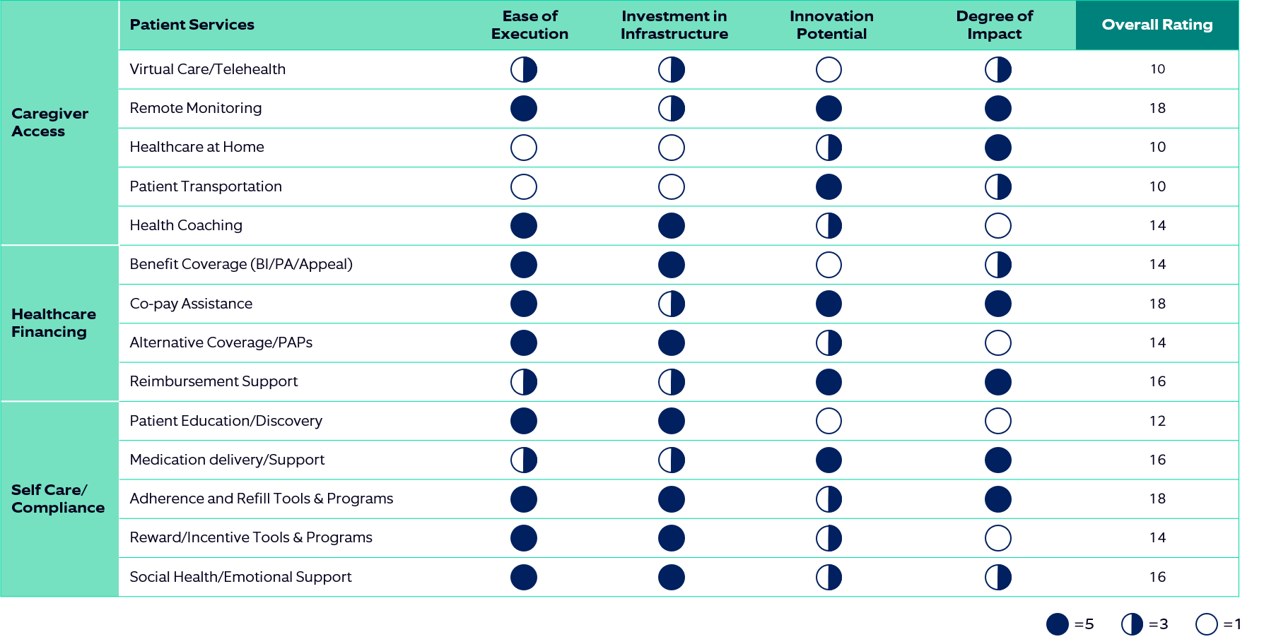 Table showing rating patient service portfolios across four parameters: ease of execution, investment in infrastructure, innovation potential, and degree of impact