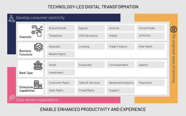 Fintech banking – Nagarro's framework for digital transformation