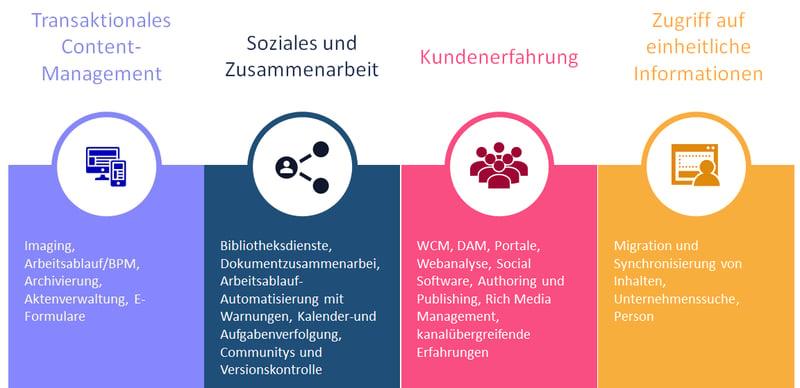ECM-how-we-work-DE