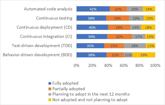 European DevOps Survey-1