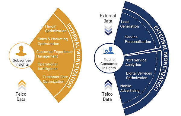 Impact of Digital on Telcos_Internal External Monetization
