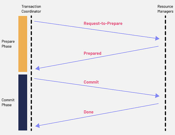 Adopting a microservices architecture