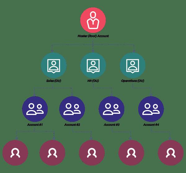 Multi tenancy architecture - Multi tenancy isolation using AWS organizations
