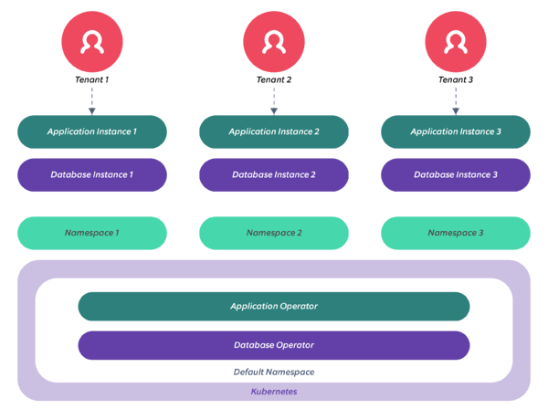 Multi tenancy architecture - Tenant isolation - Multi-tenancy at the container layer