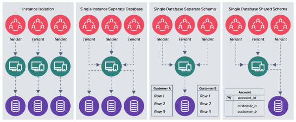 Multi tenancy architecture - Tenant isolation at the data layer