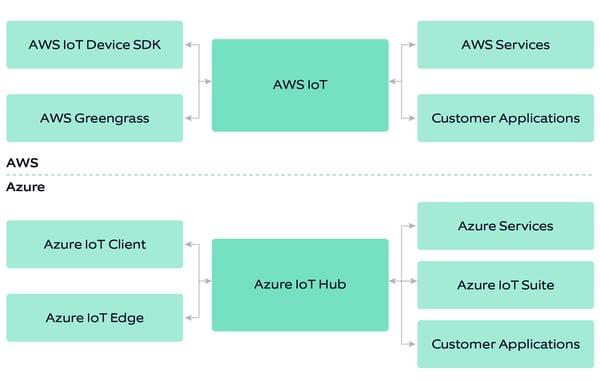 AWS vs Azure: feature comparison _best IOT Cloud platform