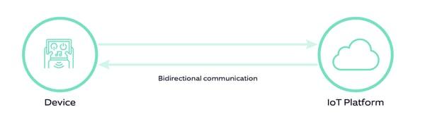 AWS vs Azure_Device communication
