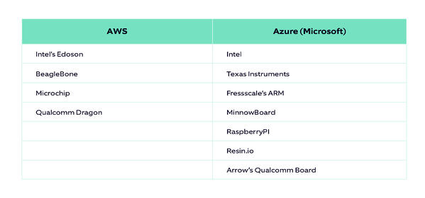 AWS vs Azure_Certified hardware boards