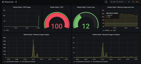 Chaos Engineering Kubernetes experiments  – using Grafana to monitor current state of system
