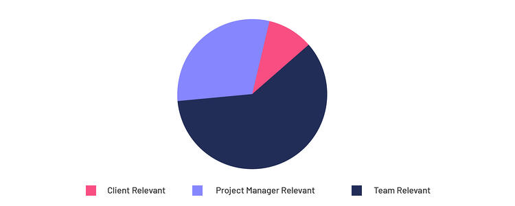 A pie-chart depicting priorities of leaders, actively managing remote teams, that they would like to address for ease of work
