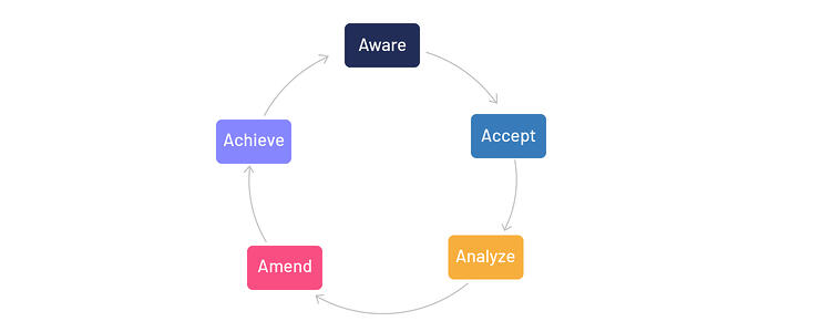 The Quintuplet As principle: Be aware, accept changes, analyze, make amends, achieve excellence