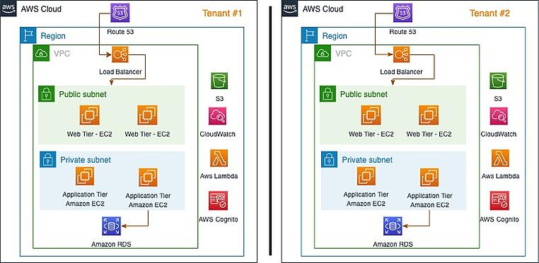 Multi tenancy architecture - Tenant isolation AWS account level – managed service for multi tenancy