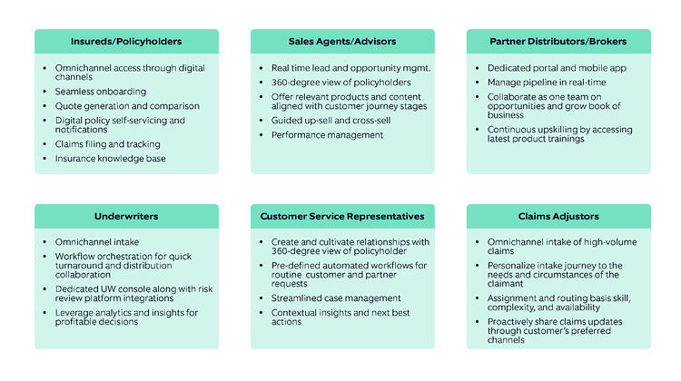 Salesforce Financial Services Cloud (FSC) – table of stakeholder personas