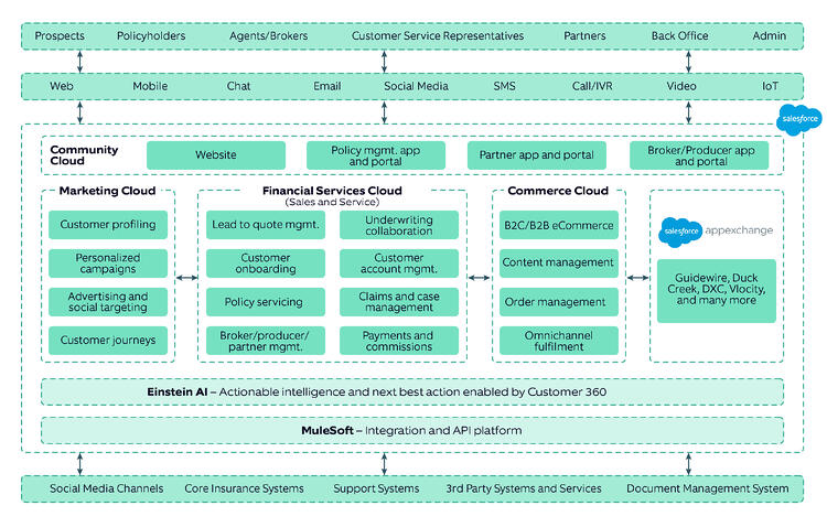 Salesforce Financial Services Cloud (FSC) for agility in insurance