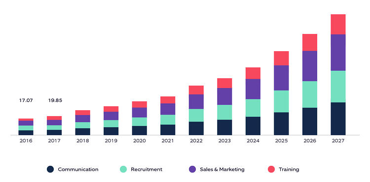 Depiction of USA virtual events market size from 2016 to 2027
