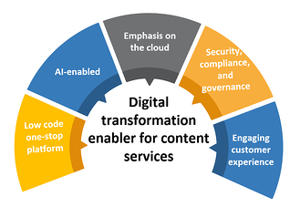 leveraging content services platform in a digital workplace