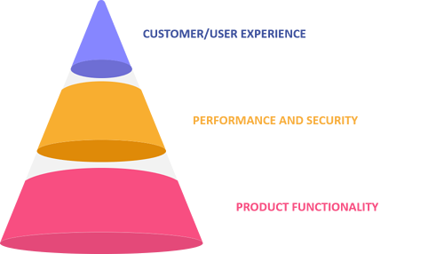 Customer quality assurance: Product centric quality engineering approach