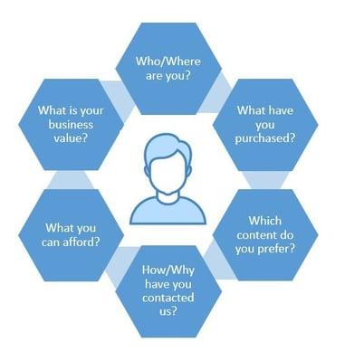 Customer 360 - Sample customer profile