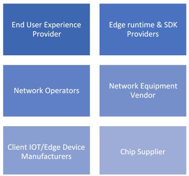 edge-computing-aspects