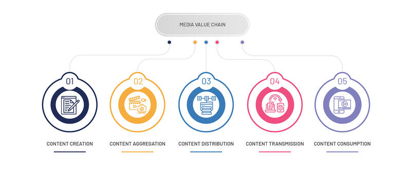 Media Value Chain_F