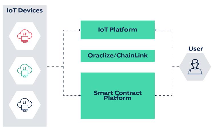 Blockchain & IoT - The future of Machine to Machine (M2M) Communication