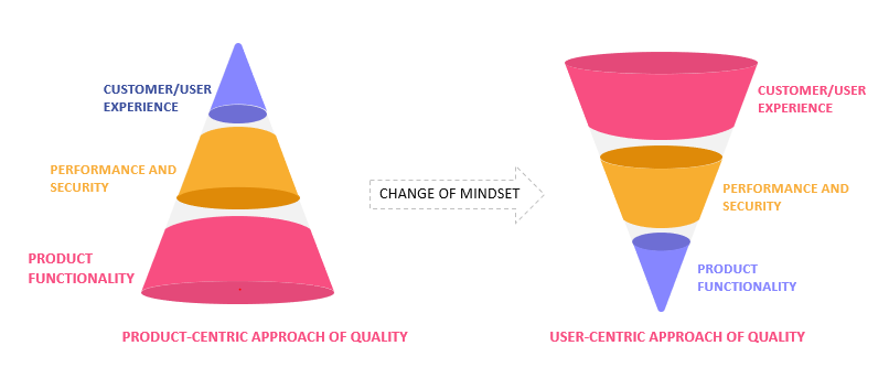 Customer quality assurance: user experience quality engineering approach