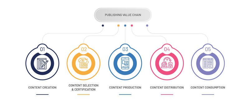 Publishing Value Chain_F