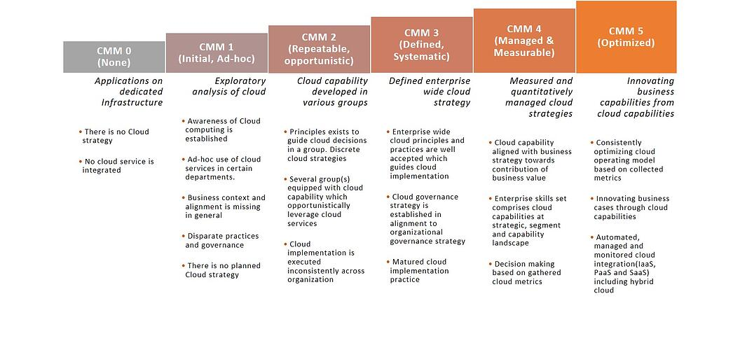 Cloud maturity model (CMM)