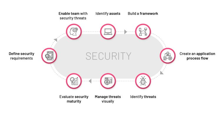 Threat modeling designing for security_Nagarro-2