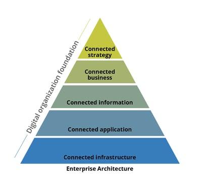 EA's Digital foundation