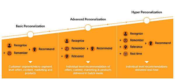 stages-of-customer-personalization.png