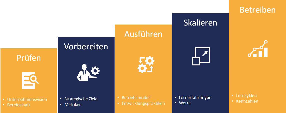 How-we-work-agileDE