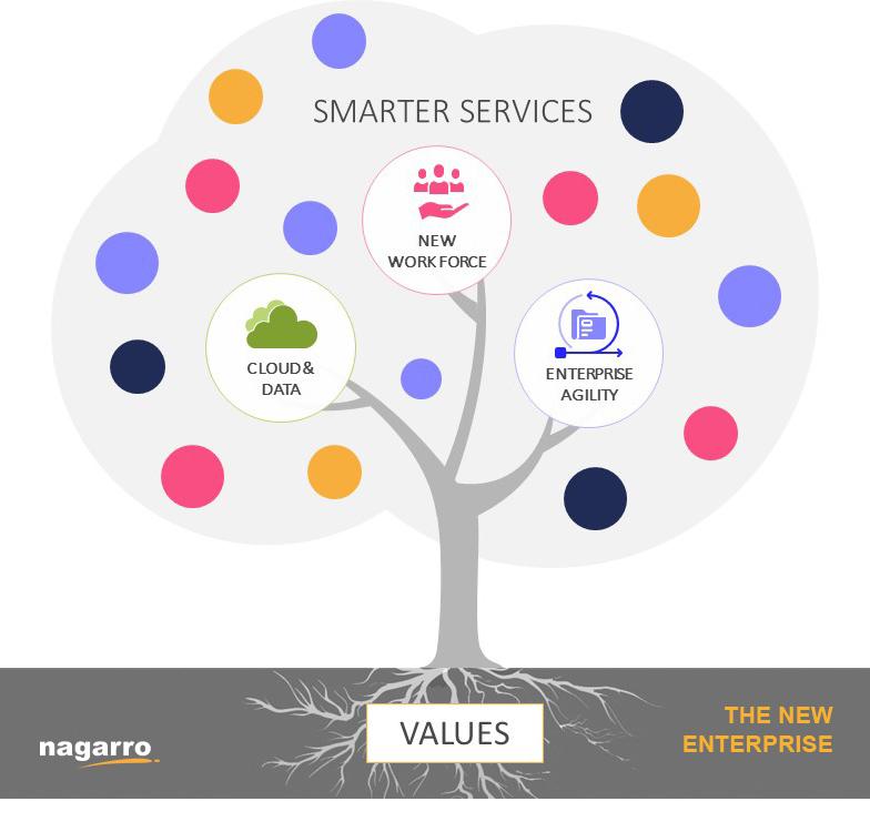 Smarter-services